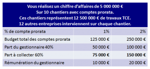 Exemple gestion comptes prorata